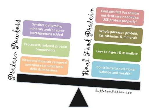 Protein Shake Vs Natural Food