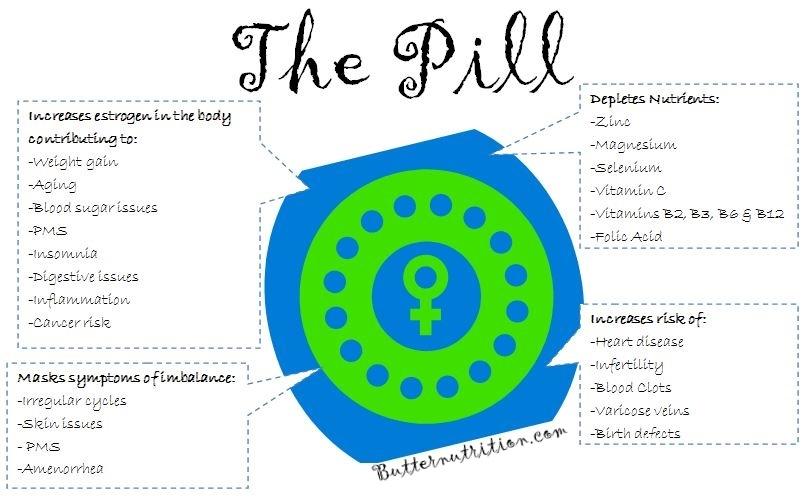 Birth control pills after 45
