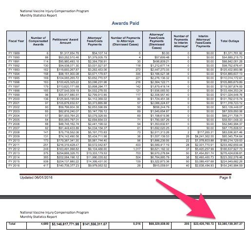 via http://www.hrsa.gov/vaccinecompensation/data/statisticsreport.pdf